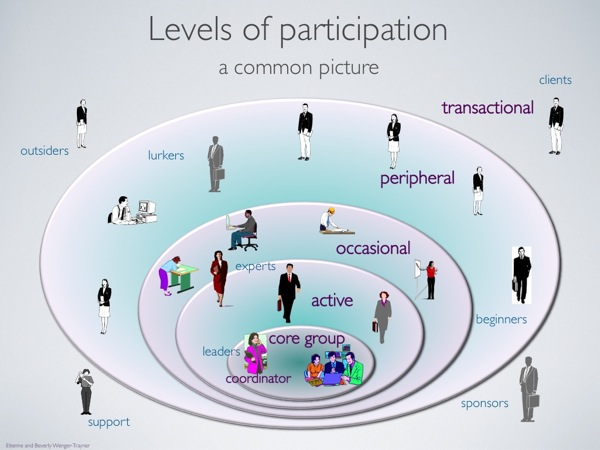Slide: Levels of participation