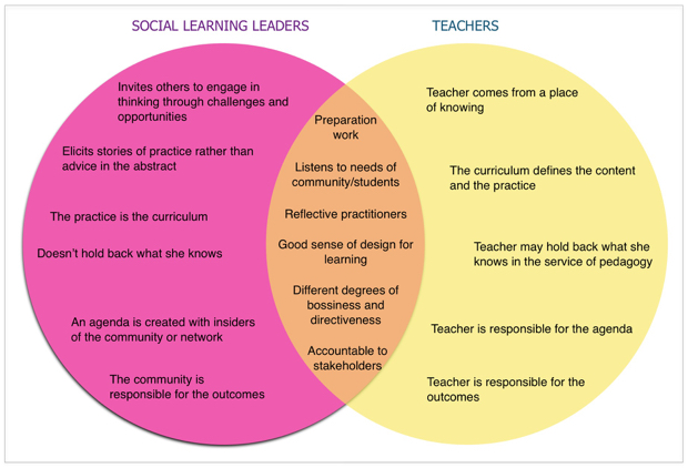 Difference between a social learning leader and a teacher?