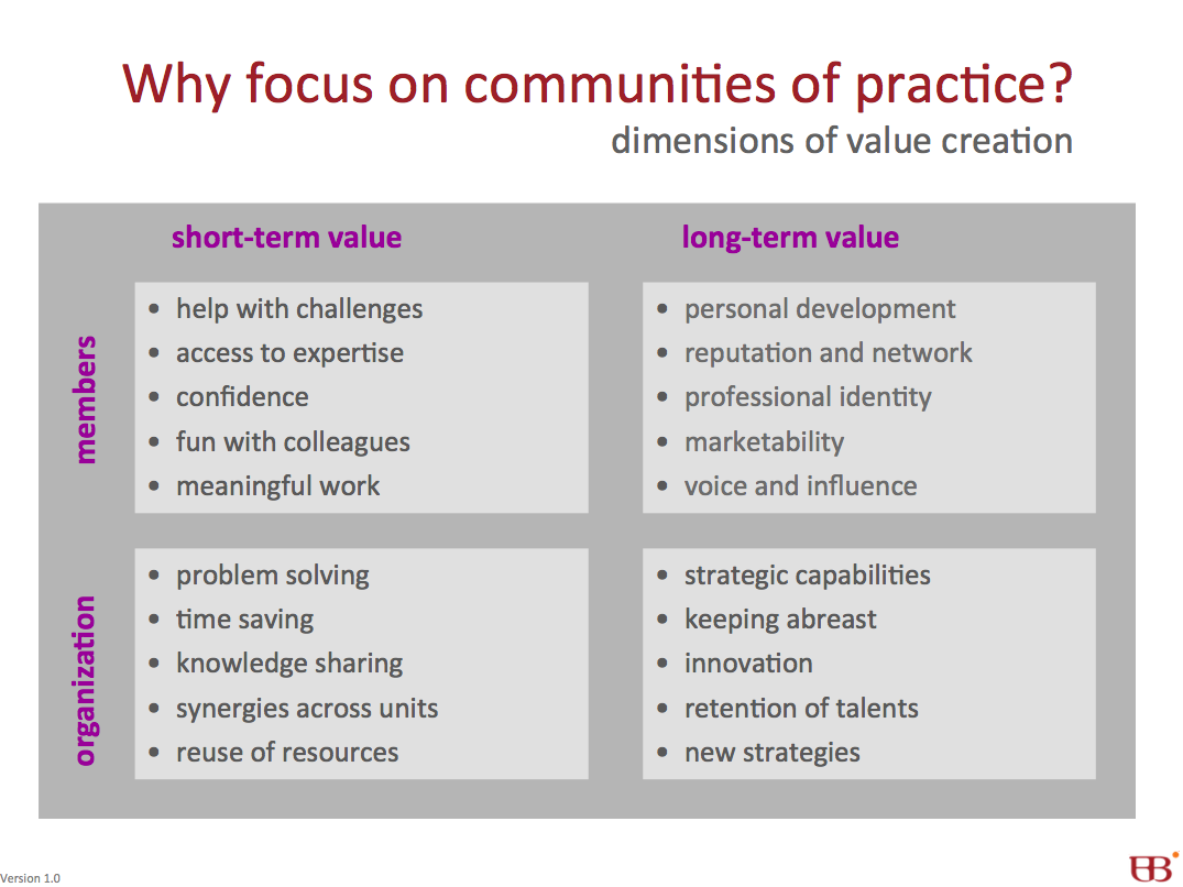 Why focus on communities of practice?