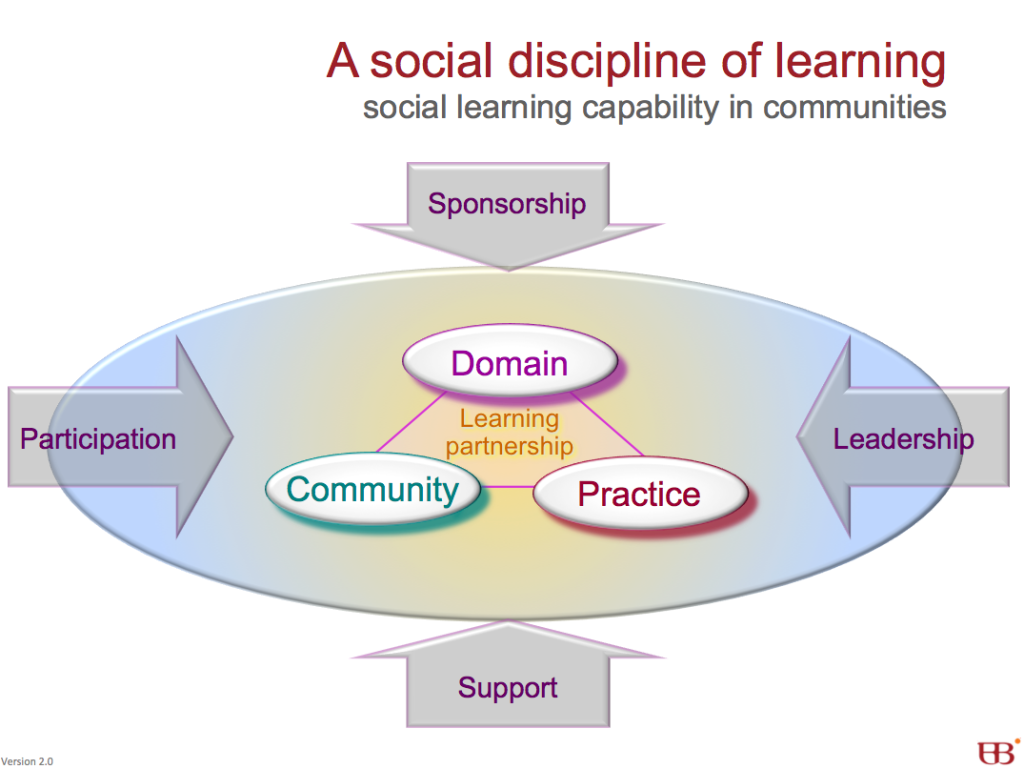 A social discipline of learning