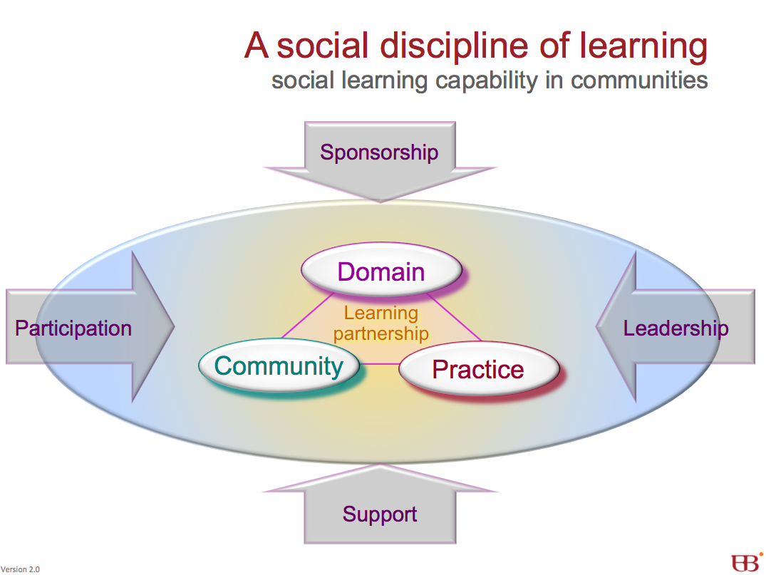 social communities of learning What is a professional learning community when a school begins to function as a professional learning community and social climate.